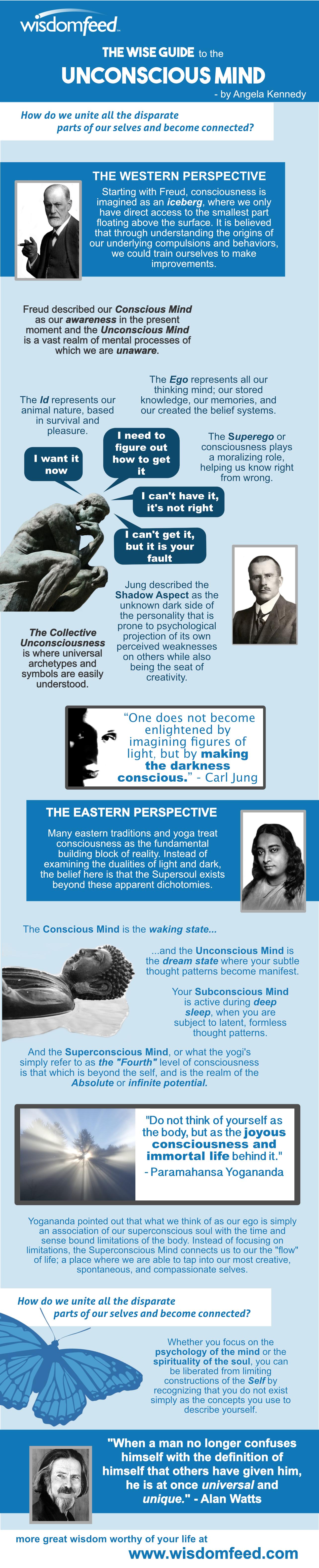 Infographic Unconscious Mind